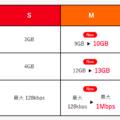 Y!mobileが「スマホベーシックプランM」を改定、月10GBで制限後も1Mbpsに